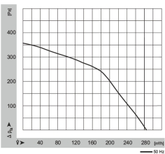Características del ventilador WPA 120