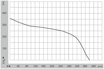 Características del ventilador WPA 130
