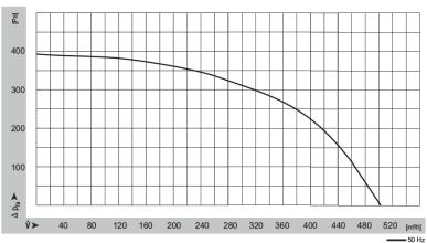 Características del ventilador WPA 145